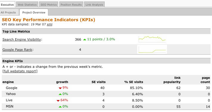 executive dashboard KPIs