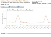 Indexed page count chart
